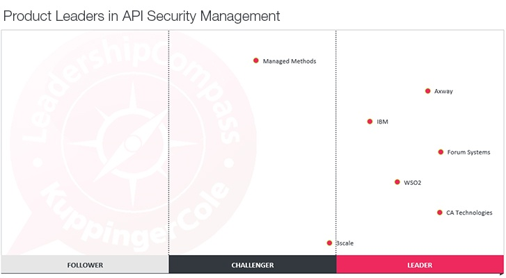 KuppingerCole-Leadership-Compass-API-Security-Management-Product-Leaders